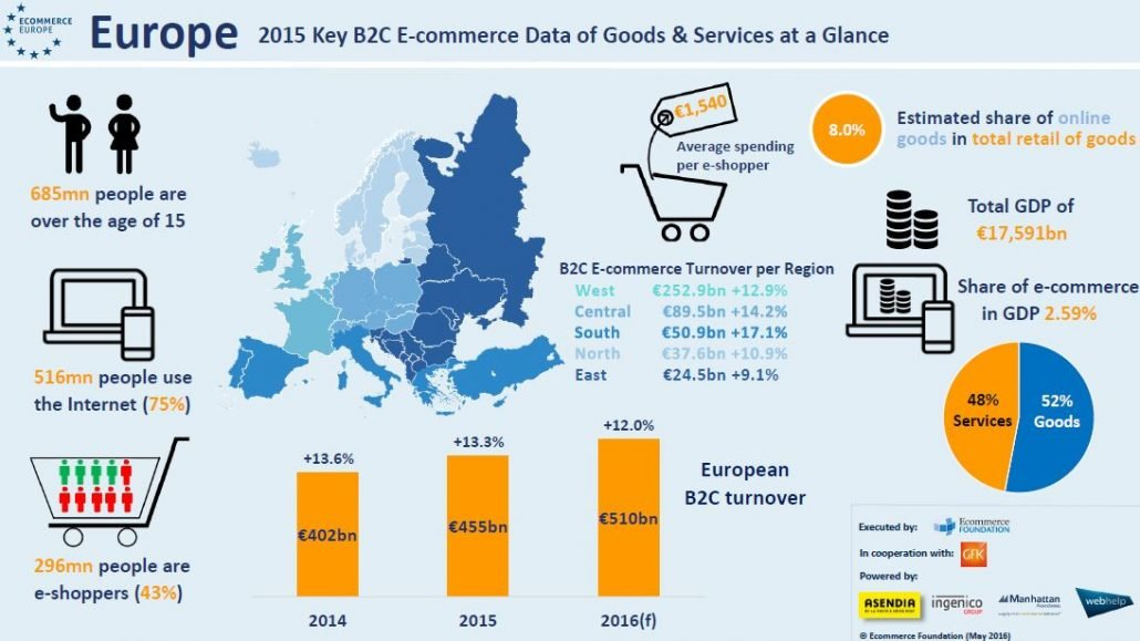 e-commerce Europa